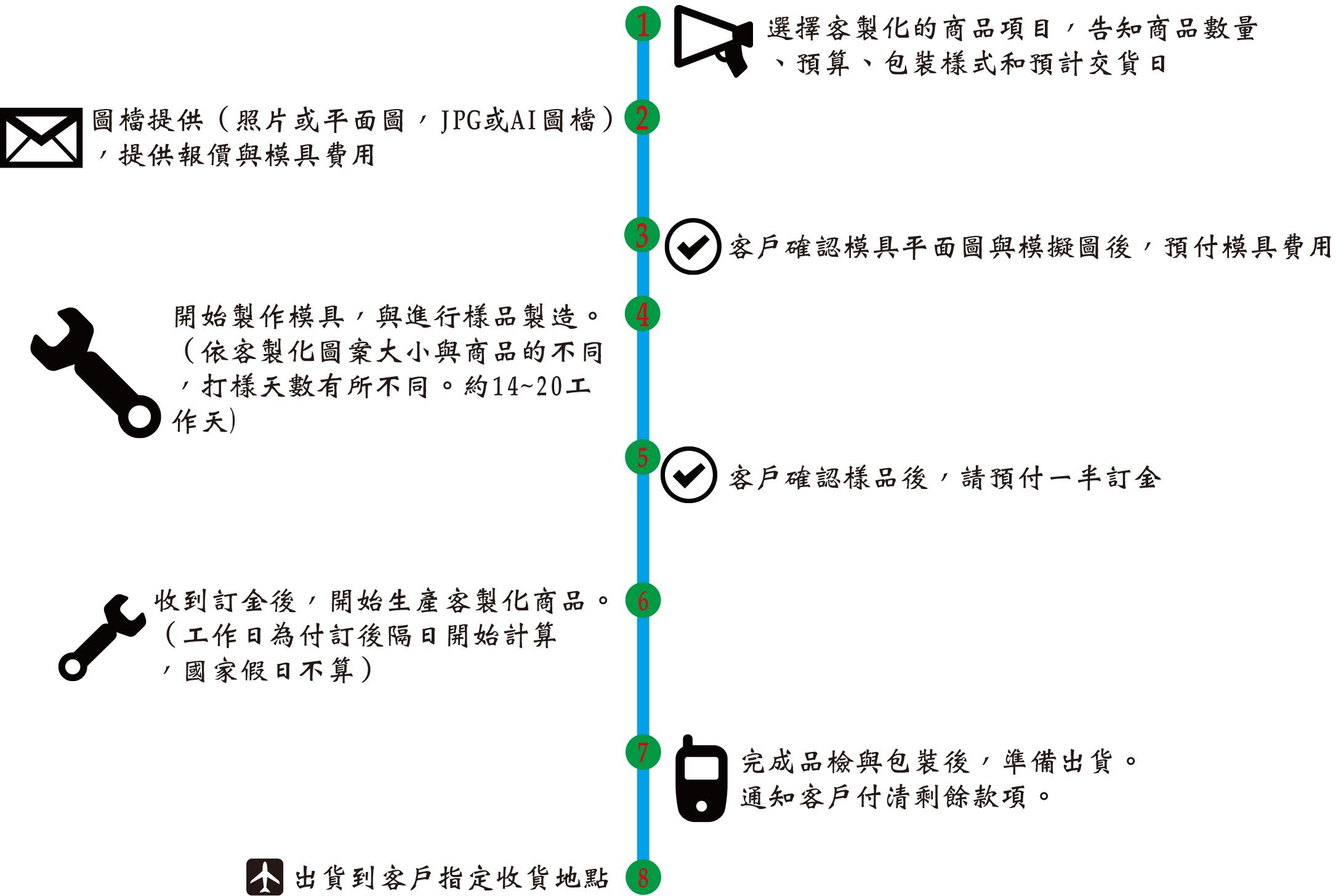 客製化商品流程圖